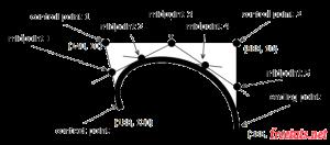 html5-canvas-bezier-curves-diagram