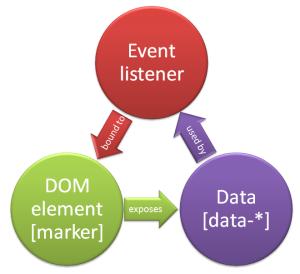 event-listener-three-actors-model